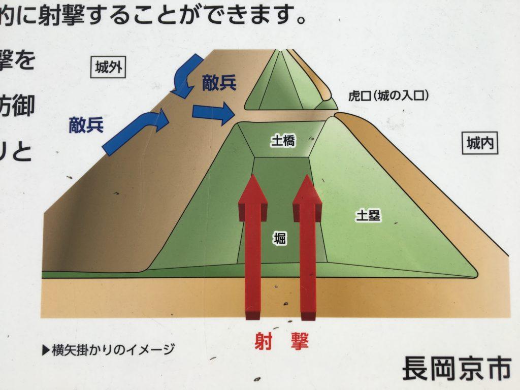 横矢掛かりの虎口解説図