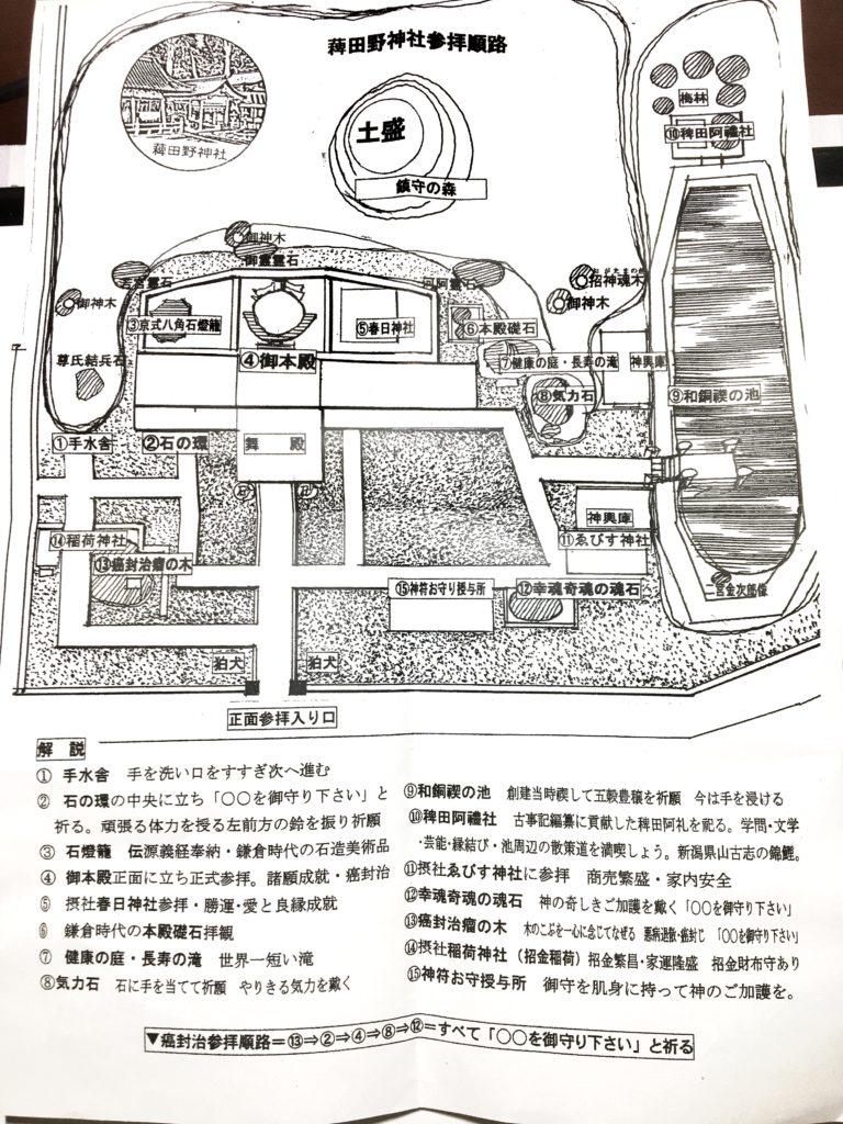 薭田野神社参拝順路図